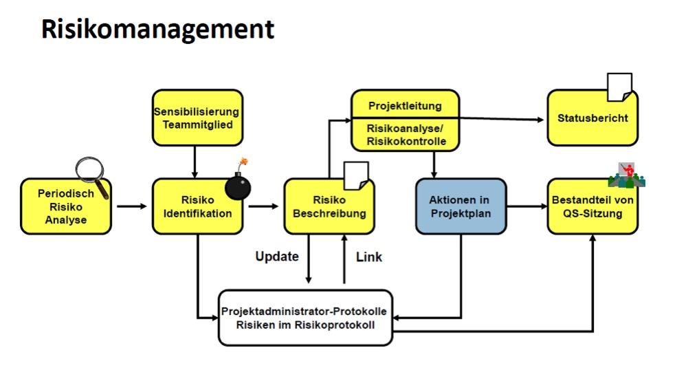 Flowchart Risikomanagement