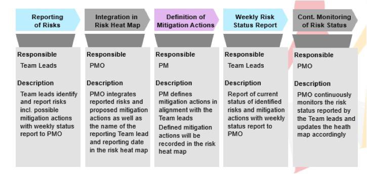 Verlauf Risikomanagement